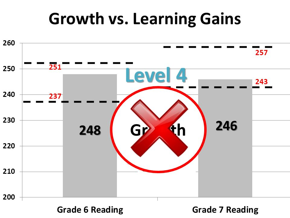 Growth vs. Learning Gains Level 4 251 237 257 243 Proficiency Learning Gain Growth