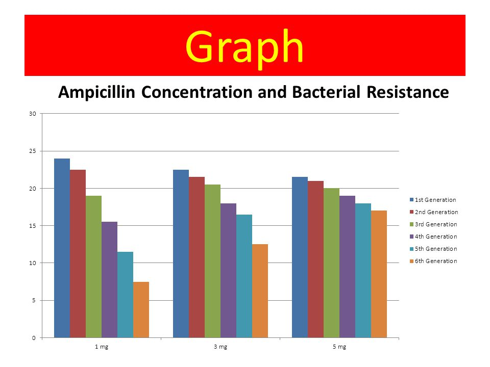 Data Ampicillin Concentration 1st generation 2nd generation 3rd generation 4th generation 5th generation 6th generation 1mg24 22.5 19 15.5 11.5 7.5 3m