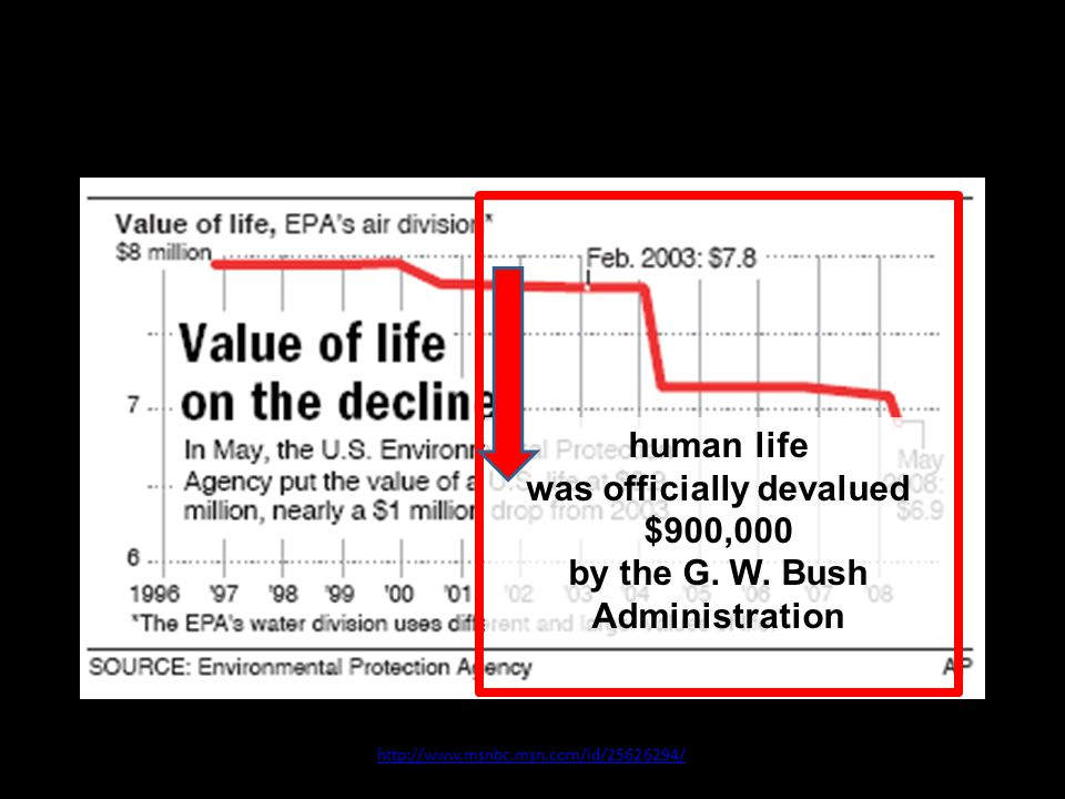 10 July 2008 http://www.msnbc.msn.com/id/25626294/ human life was officially devalued $900,000 by the G.