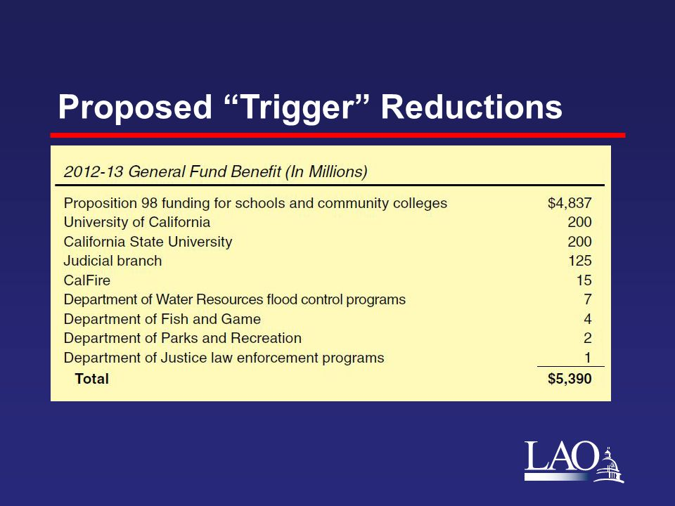 """LAO Proposed """"Trigger"""" Reductions"""