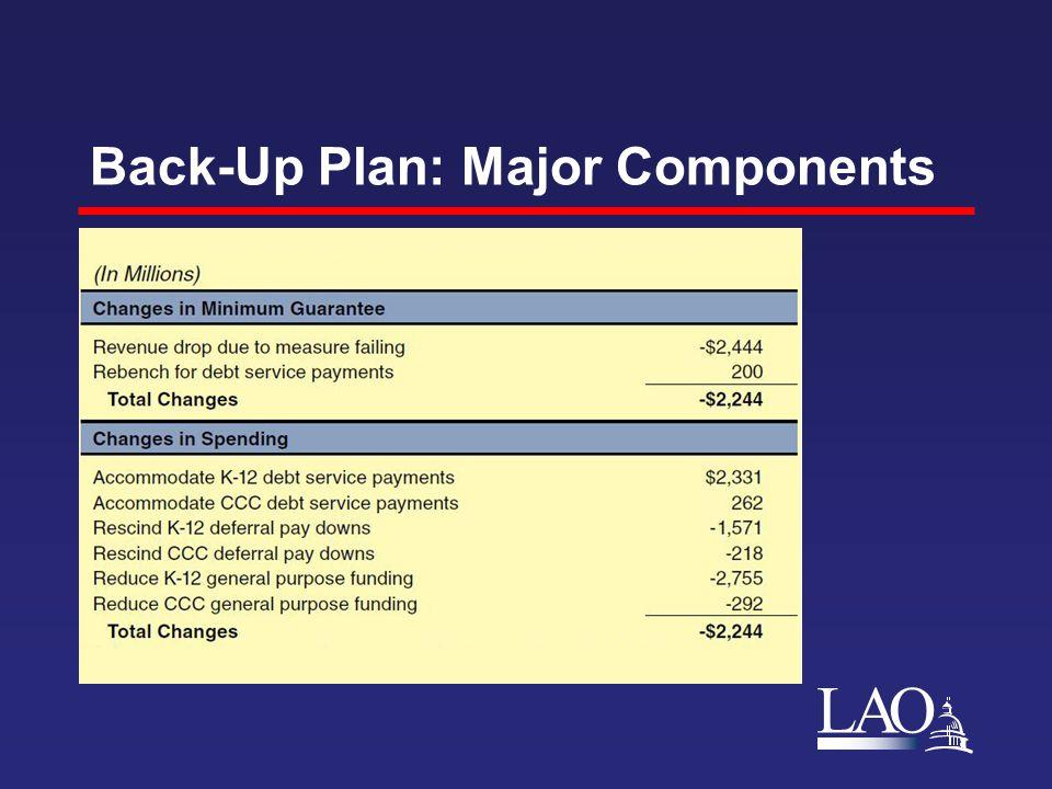 LAO Back-Up Plan: Major Components