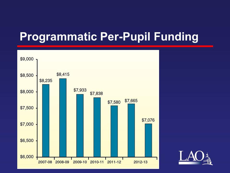 LAO Programmatic Per-Pupil Funding