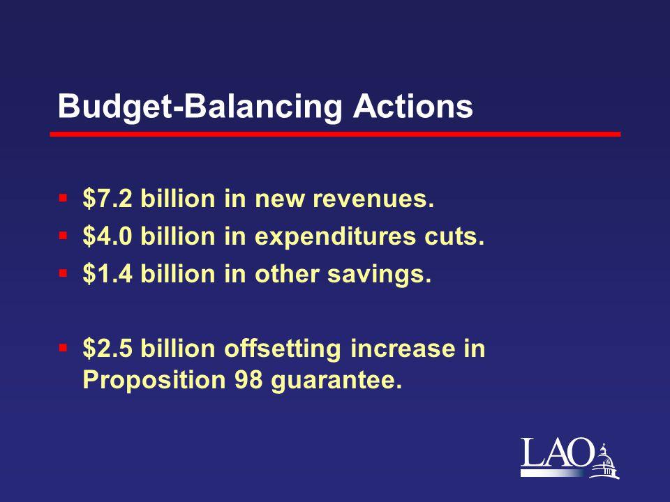 LAO Budget-Balancing Actions  $7.2 billion in new revenues.  $4.0 billion in expenditures cuts.  $1.4 billion in other savings.  $2.5 billion offs
