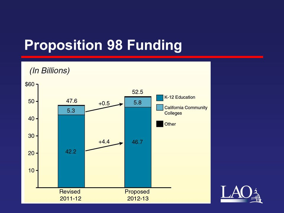 LAO Proposition 98 Funding