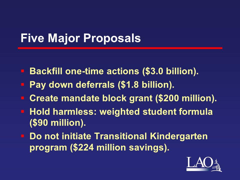 LAO Five Major Proposals  Backfill one-time actions ($3.0 billion).  Pay down deferrals ($1.8 billion).  Create mandate block grant ($200 million).