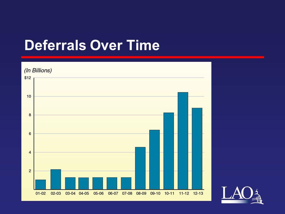 LAO Deferrals Over Time