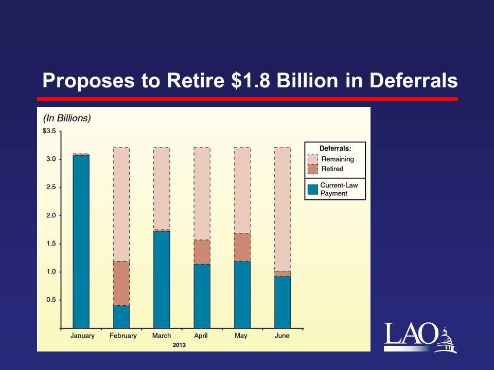 LAO Proposes to Retire $1.8 Billion in Deferrals
