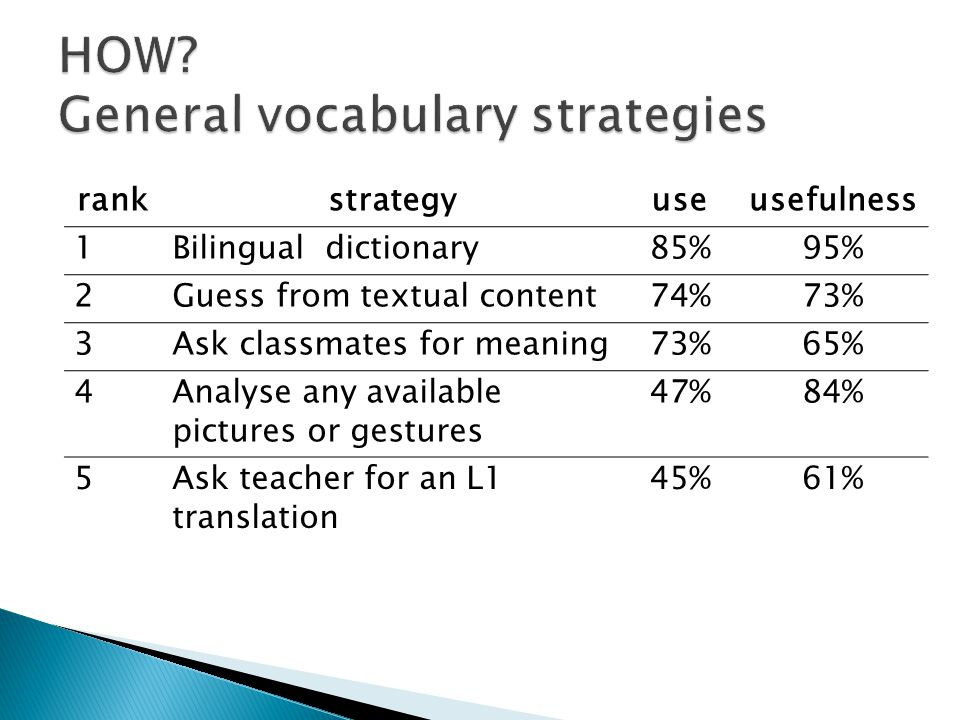 rankstrategyuseusefulness 1Bilingual dictionary85%95% 2Guess from textual content74%73% 3Ask classmates for meaning73%65% 4Analyse any available pictures or gestures 47%84% 5Ask teacher for an L1 translation 45%61%