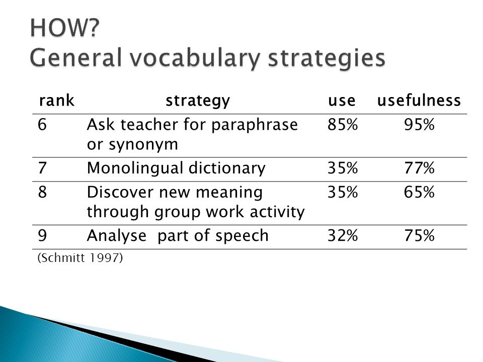 rankstrategyuseusefulness 6Ask teacher for paraphrase or synonym 85%95% 7Monolingual dictionary35%77% 8Discover new meaning through group work activit