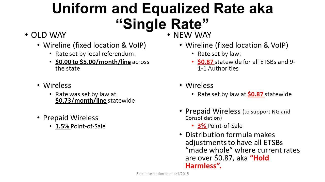 Uniform and Equalized Rate aka Single Rate OLD WAY Wireline (fixed location & VoIP) Rate set by local referendum: $0.00 to $5.00/month/line across the state Wireless Rate was set by law at $0.73/month/line statewide Prepaid Wireless 1.5% Point-of-Sale NEW WAY Wireline (fixed location & VoIP) Rate set by law: $0.87 statewide for all ETSBs and 9- 1-1 Authorities Wireless Rate set by law at $0.87 statewide Prepaid Wireless (to support NG and Consolidation) 3% Point-of-Sale Distribution formula makes adjustments to have all ETSBs made whole where current rates are over $0.87, aka Hold Harmless .