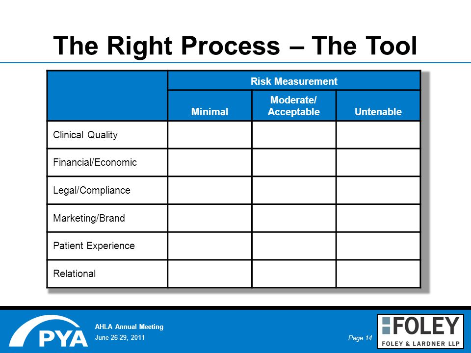 Page 14 June 26-29, 2011 AHLA Annual Meeting The Right Process – The Tool