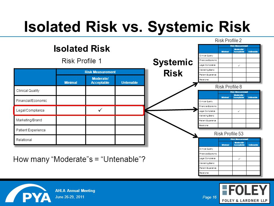 Page 16 June 26-29, 2011 AHLA Annual Meeting Isolated Risk vs.