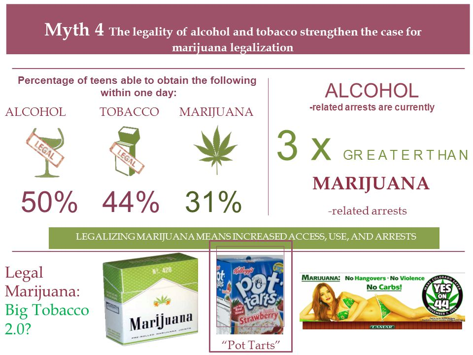 Myth 4 The legality of alcohol and tobacco strengthen the case for marijuana legalization Percentage of teens able to obtain the following within one day: ALCOHOLTOBACCO MARIJUANA 50% 44% 31% ALCOHOL -related arrests are currently 3 x GR E A T E R T HA N MARIJUANA -related arrests LEGALIZING MARIJUANA MEANS INCREASED ACCESS, USE, AND ARRESTS Legal Marijuana: Big Tobacco 2.0.