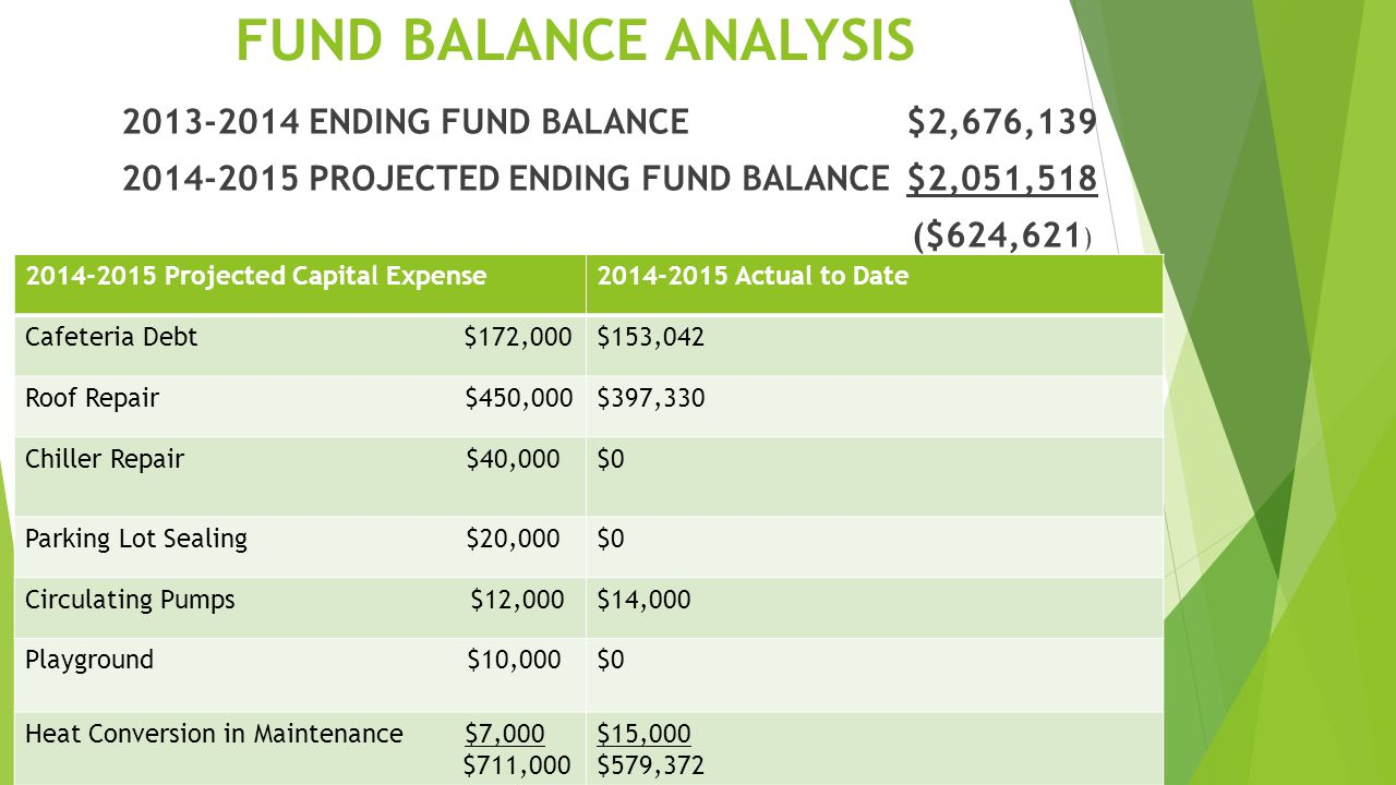 FUND BALANCE ANALYSIS 2013-2014 ENDING FUND BALANCE $2,676,139 2014-2015 PROJECTED ENDING FUND BALANCE $2,051,518 ($624,621 ) 2014-2015 Projected Capital Expense2014-2015 Actual to Date Cafeteria Debt $172,000$153,042 Roof Repair $450,000$397,330 Chiller Repair $40,000$0 Parking Lot Sealing $20,000$0 Circulating Pumps $12,000$14,000 Playground $10,000$0 Heat Conversion in Maintenance $7,000 $711,000 $15,000 $579,372