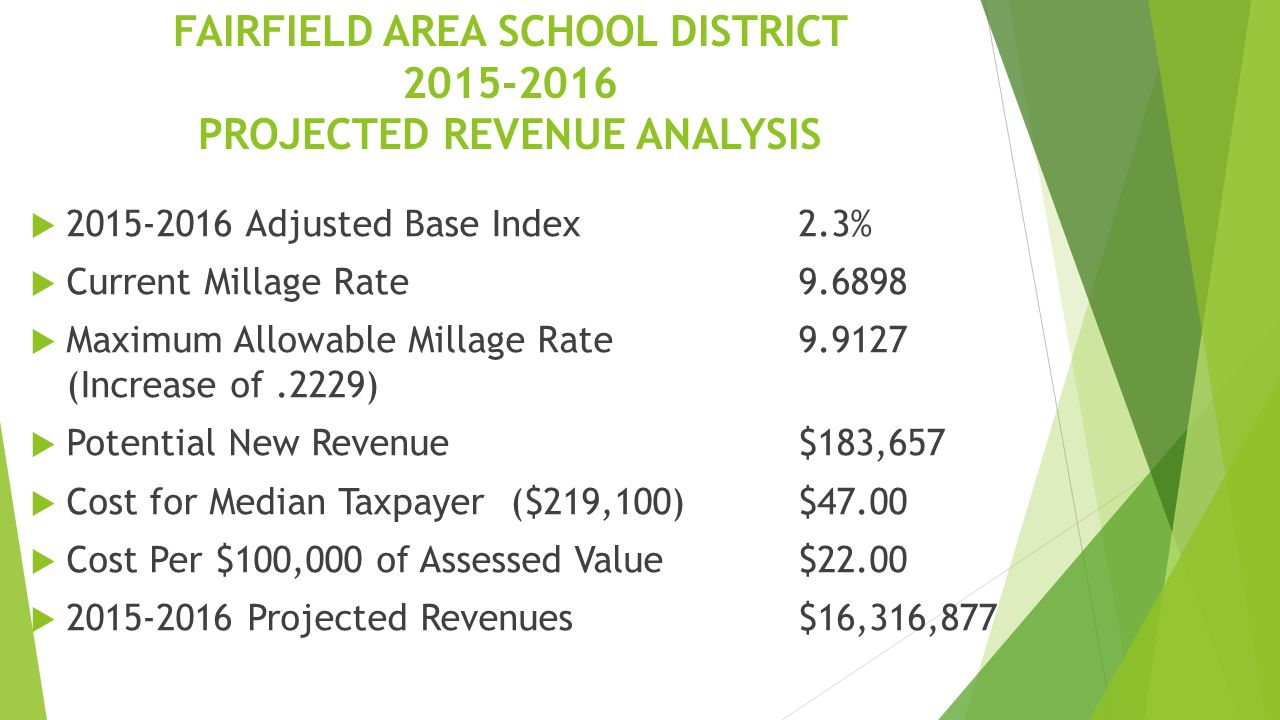 FAIRFIELD AREA SCHOOL DISTRICT 2015-2016 PROJECTED REVENUE ANALYSIS  2015-2016 Adjusted Base Index 2.3%  Current Millage Rate9.6898  Maximum Allowable Millage Rate9.9127 (Increase of.2229)  Potential New Revenue$183,657  Cost for Median Taxpayer ($219,100)$47.00  Cost Per $100,000 of Assessed Value$22.00  2015-2016 Projected Revenues$16,316,877