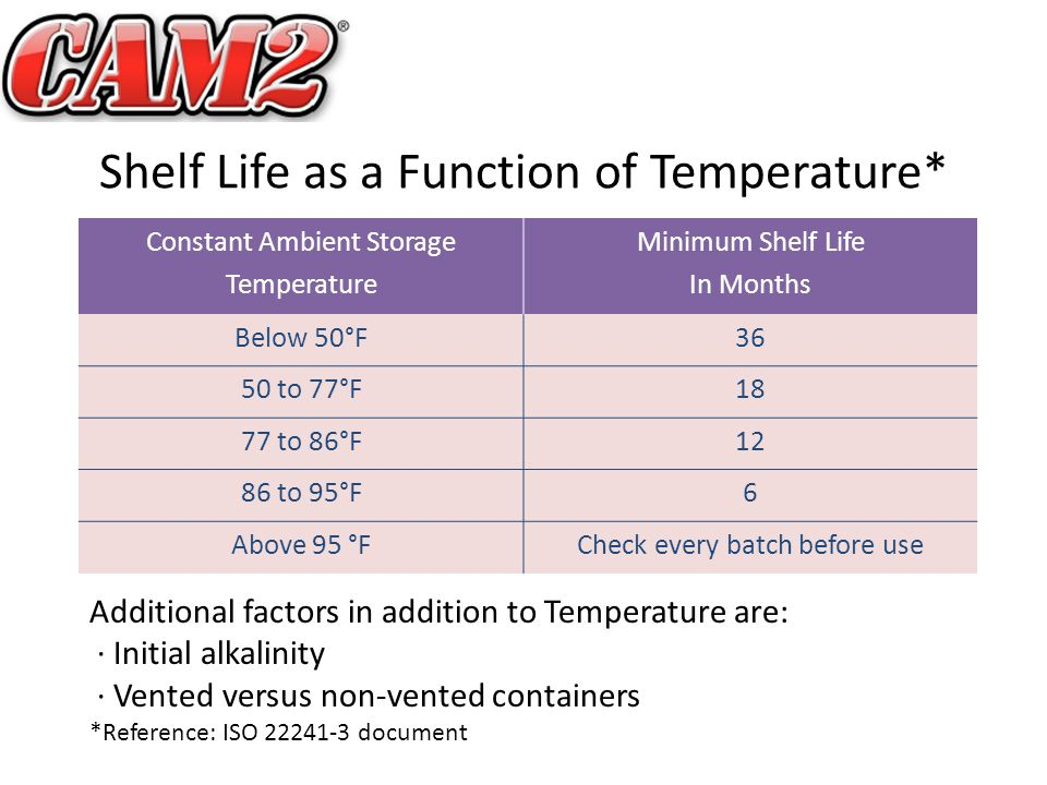 Shelf Life as a Function of Temperature* Constant Ambient Storage Temperature Minimum Shelf Life In Months Below 50°F36 50 to 77°F18 77 to 86°F12 86 to 95°F6 Above 95 °FCheck every batch before use Additional factors in addition to Temperature are: · Initial alkalinity · Vented versus non-vented containers *Reference: ISO 22241-3 document