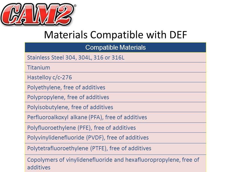 Materials Compatible with DEF Compatible Materials Stainless Steel 304, 304L, 316 or 316L Titanium Hastelloy c/c-276 Polyethylene, free of additives Polypropylene, free of additives Polyisobutylene, free of additives Perfluoroalkoxyl alkane (PFA), free of additives Polyfluoroethylene (PFE), free of additives Polyvinylidenefluoride (PVDF), free of additives Polytetrafluoroethylene (PTFE), free of additives Copolymers of vinylidenefluoride and hexafluoropropylene, free of additives