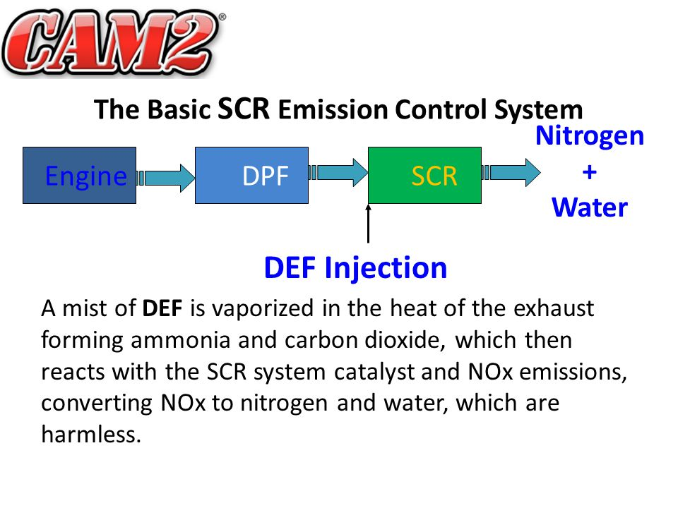 The Basic SCR Emission Control System Engine DPF SCR DEF Injection Nitrogen + Water A mist of DEF is vaporized in the heat of the exhaust forming ammonia and carbon dioxide, which then reacts with the SCR system catalyst and NOx emissions, converting NOx to nitrogen and water, which are harmless.