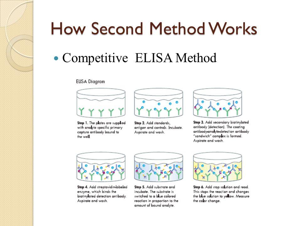 How Second Method Works Competitive ELISA Method