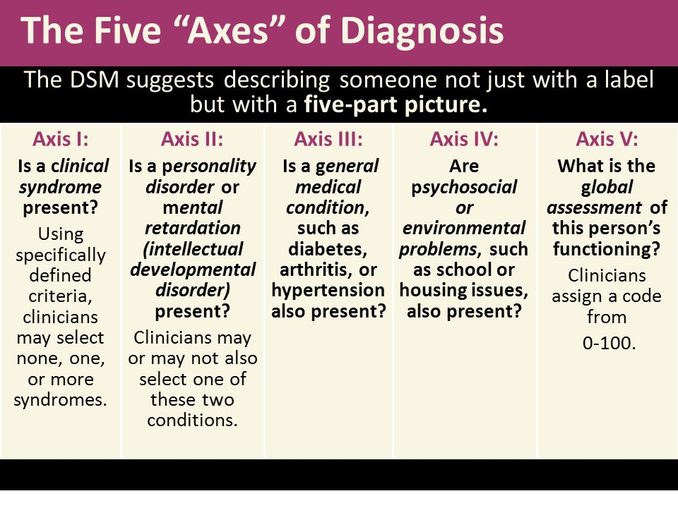The DSM suggests describing someone not just with a label but with a five-part picture. Axis I: Is a clinical syndrome present? Using specifically def