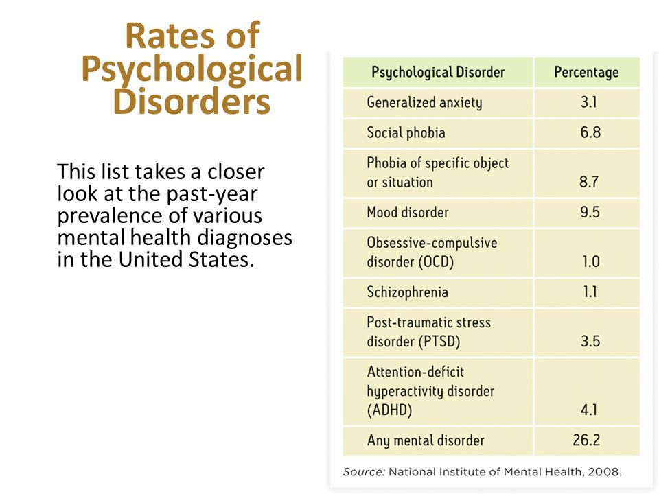 Rates of Psychological Disorders This list takes a closer look at the past-year prevalence of various mental health diagnoses in the United States.