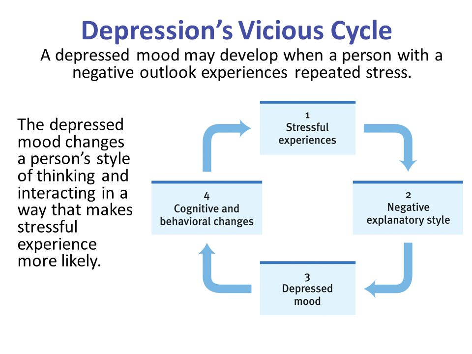 Depression's Vicious Cycle A depressed mood may develop when a person with a negative outlook experiences repeated stress. The depressed mood changes