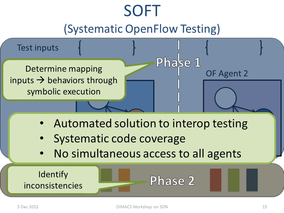 SOFT (Systematic OpenFlow Testing) 15 OF Agent 1 Test inputs Input-driven execution Observable behaviors OF Agent 2 Determine mapping inputs  behaviors through symbolic execution Identify inconsistencies Automated solution to interop testing Systematic code coverage No simultaneous access to all agents 3 Dec 2012DIMACS Workshop on SDN