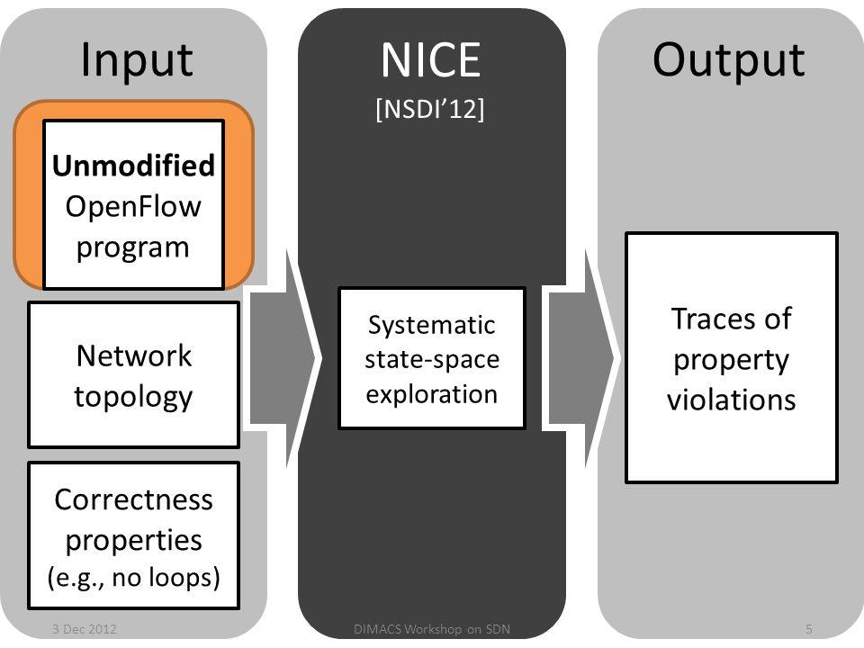 3 Dec 2012DIMACS Workshop on SDN6 Okay, now back to OpenFlow Interoperability Testing