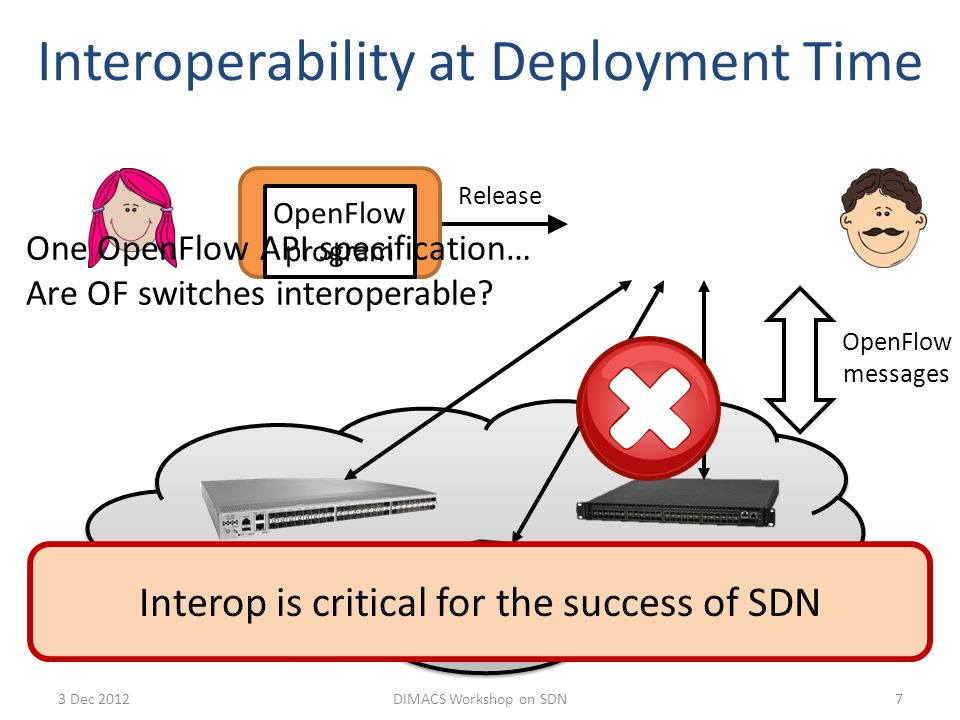 Example 18 If ( p == OFPP_CTRL ) send_to_ctrl ( ) else if ( p < 25 ) send_to_port( p ) else error( BAD_PORT ) if ( p < 25 ) send_to_port( p ) else error( BAD_PORT ) Agent 1Agent 2 FWDERRCTRLERR p: 1 24 25 65535 OFPP_CTRL FWDERR p: 1 24 25 65535 3 Dec 2012DIMACS Workshop on SDN