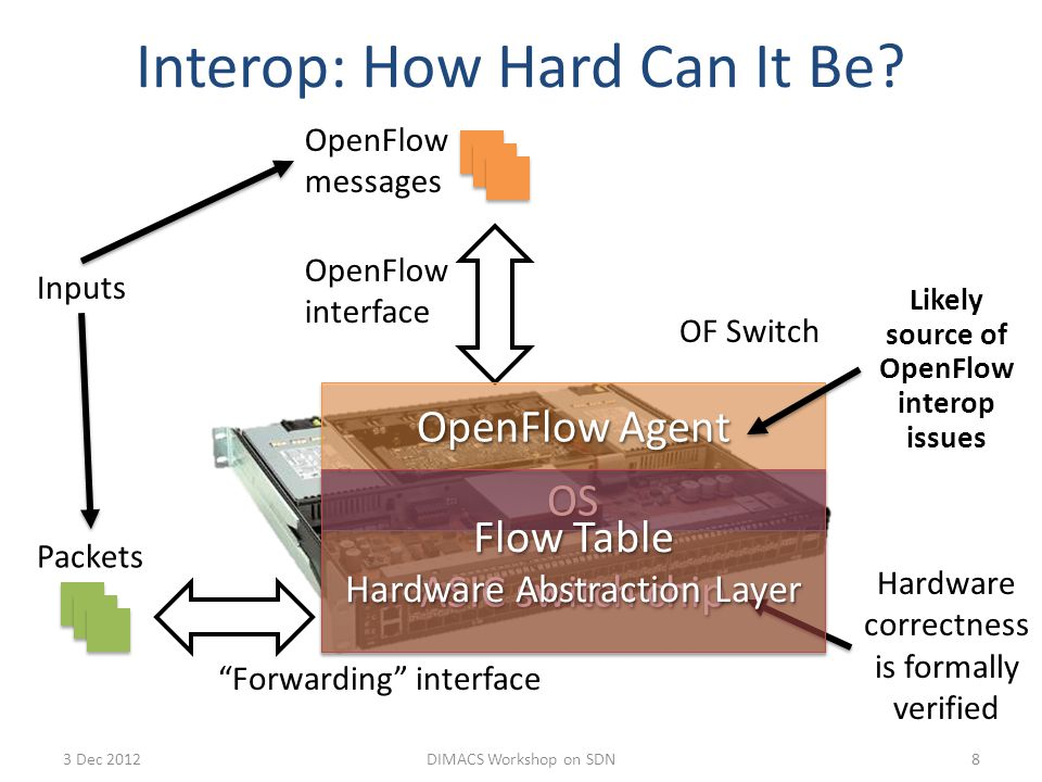 Interop: How Hard Can It Be.
