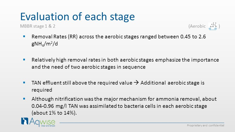 Proprietary and confidential MBBR stage 1 & 2 (Aerobic )  Removal Rates (RR) across the aerobic stages ranged between 0.45 to 2.6 gNH 4 /m 2 /d  Relatively high removal rates in both aerobic stages emphasize the importance and the need of two aerobic stages in sequence  TAN effluent still above the required value  Additional aerobic stage is required  Although nitrification was the major mechanism for ammonia removal, about 0.04-0.96 mg/l TAN was assimilated to bacteria cells in each aerobic stage (about 1% to 14%).