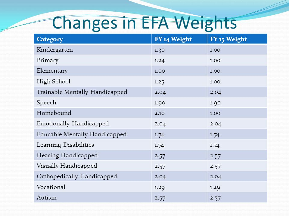 Changes in EFA Weights CategoryFY 14 WeightFY 15 Weight Kindergarten1.301.00 Primary1.241.00 Elementary1.00 High School1.251.00 Trainable Mentally Handicapped2.04 Speech1.90 Homebound2.101.00 Emotionally Handicapped2.04 Educable Mentally Handicapped1.74 Learning Disabilities1.74 Hearing Handicapped2.57 Visually Handicapped2.57 Orthopedically Handicapped2.04 Vocational1.29 Autism2.57