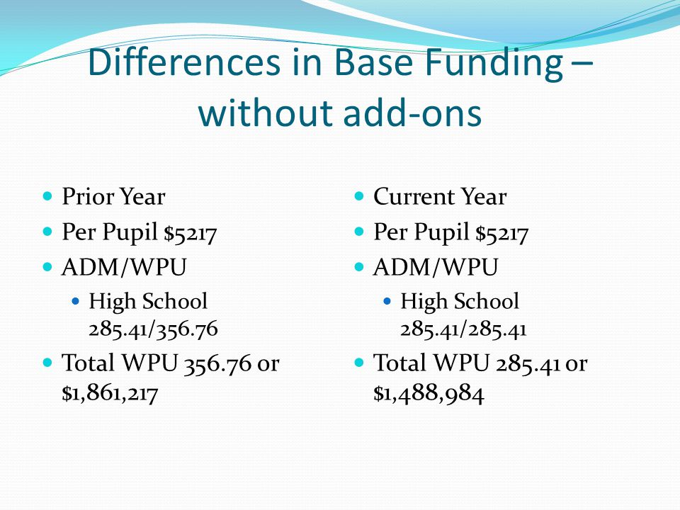 Differences in Base Funding – without add-ons Prior Year Per Pupil $5217 ADM/WPU High School 285.41/356.76 Total WPU 356.76 or $1,861,217 Current Year Per Pupil $5217 ADM/WPU High School 285.41/285.41 Total WPU 285.41 or $1,488,984
