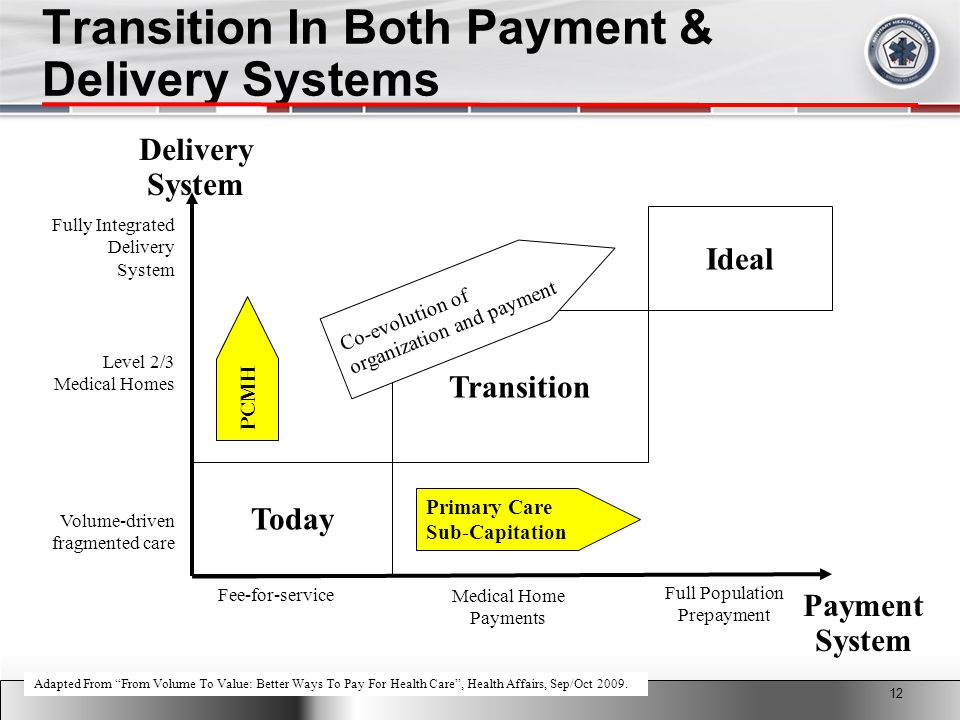 2011 MHS Conference Transition In Both Payment & Delivery Systems Today Payment System Adapted From From Volume To Value: Better Ways To Pay For Health Care , Health Affairs, Sep/Oct 2009.