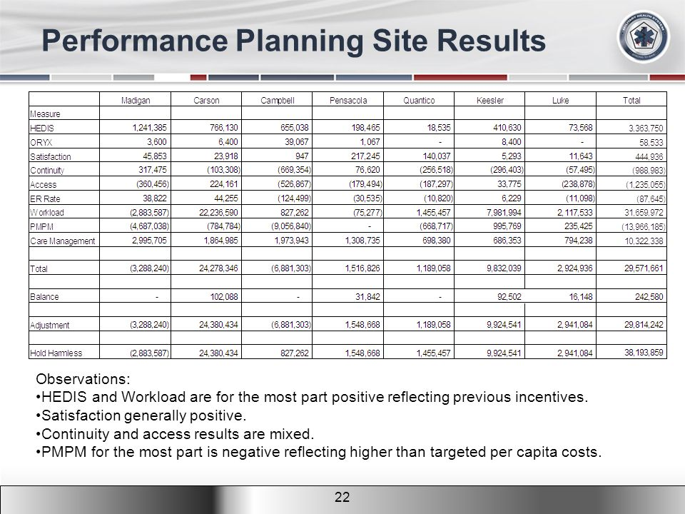 2011 MHS Conference Performance Planning Site Results 22 Observations: HEDIS and Workload are for the most part positive reflecting previous incentives.