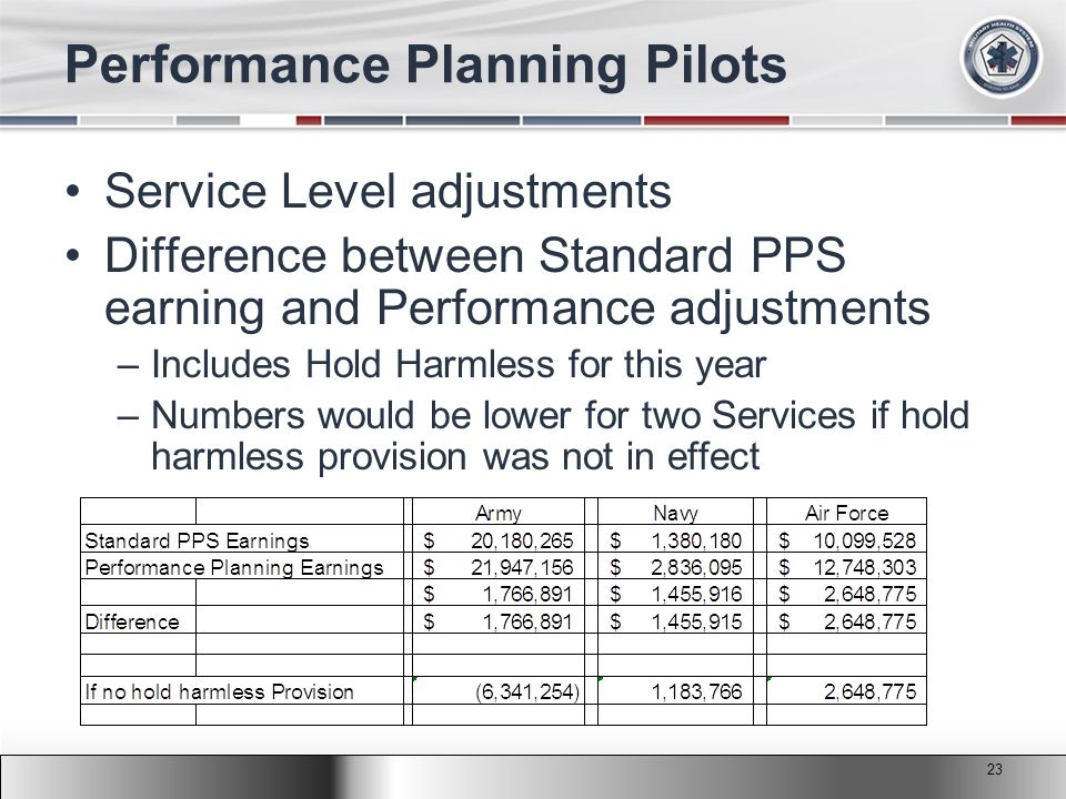 2011 MHS Conference Performance Planning Pilots Service Level adjustments Difference between Standard PPS earning and Performance adjustments –Includes Hold Harmless for this year –Numbers would be lower for two Services if hold harmless provision was not in effect 23