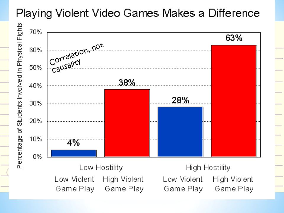 Source C – New Study Shows Video Games Don't Cause Violence From News Broadcast 'We found that most boys 12-14 years old are playing Mature- rated video games, so this idea that 'M' rated games cause shootings or major violence just doesn't hold water,' explained psychiatrist Dr.