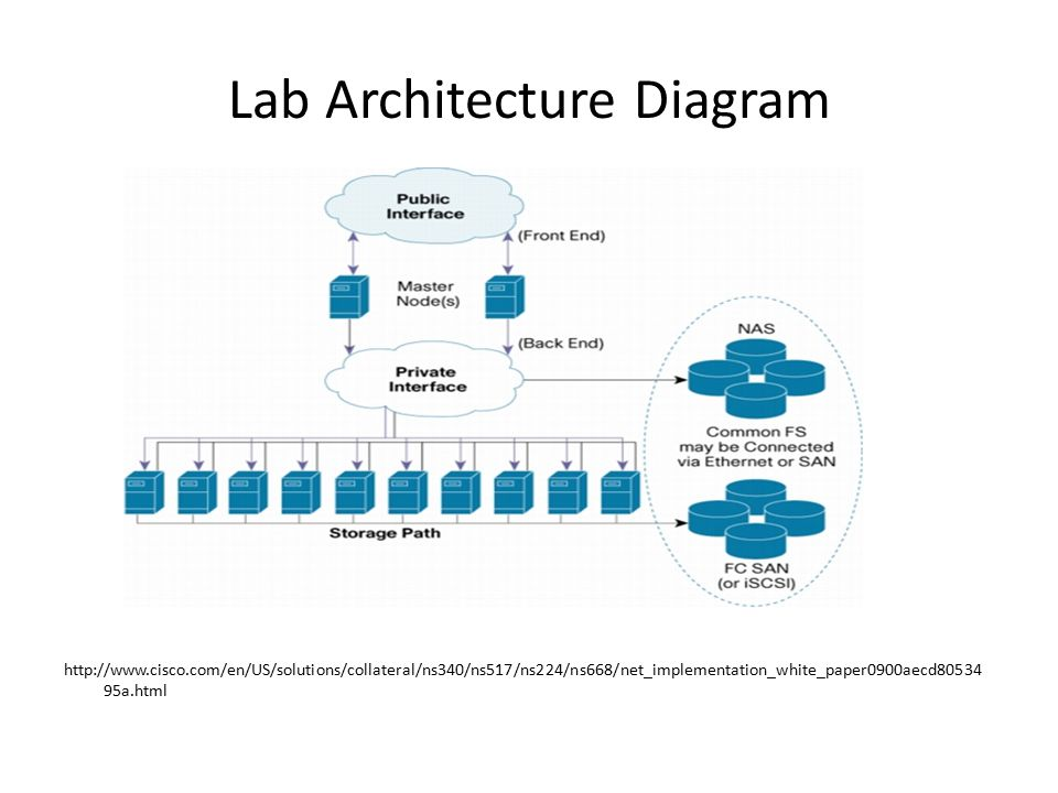 Lab Architecture Diagram http://www.cisco.com/en/US/solutions/collateral/ns340/ns517/ns224/ns668/net_implementation_white_paper0900aecd80534 95a.html