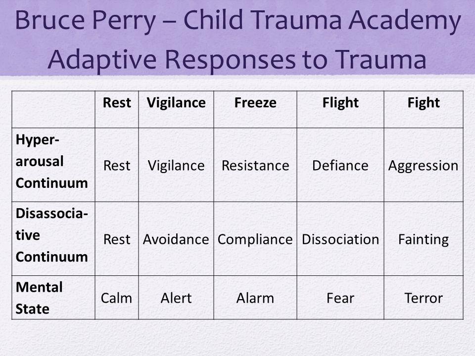 Bruce Perry – Child Trauma Academy Adaptive Responses to Trauma RestVigilanceFreezeFlightFight Hyper- arousal Continuum RestVigilanceResistanceDefianceAggression Disassocia- tive Continuum RestAvoidanceComplianceDissociationFainting Mental State CalmAlertAlarmFearTerror