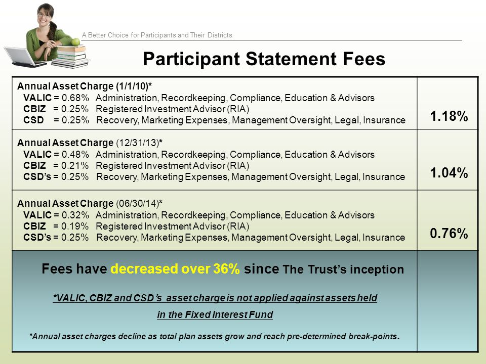 A Better Choice for Participants and Their Districts Participant Statement Fees Annual Asset Charge (1/1/10)* VALIC = 0.68% Administration, Recordkeep
