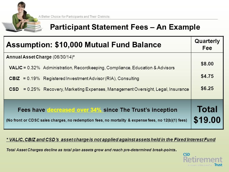 A Better Choice for Participants and Their Districts Participant Statement Fees – An Example * VALIC, CBIZ and CSD's asset charge is not applied again