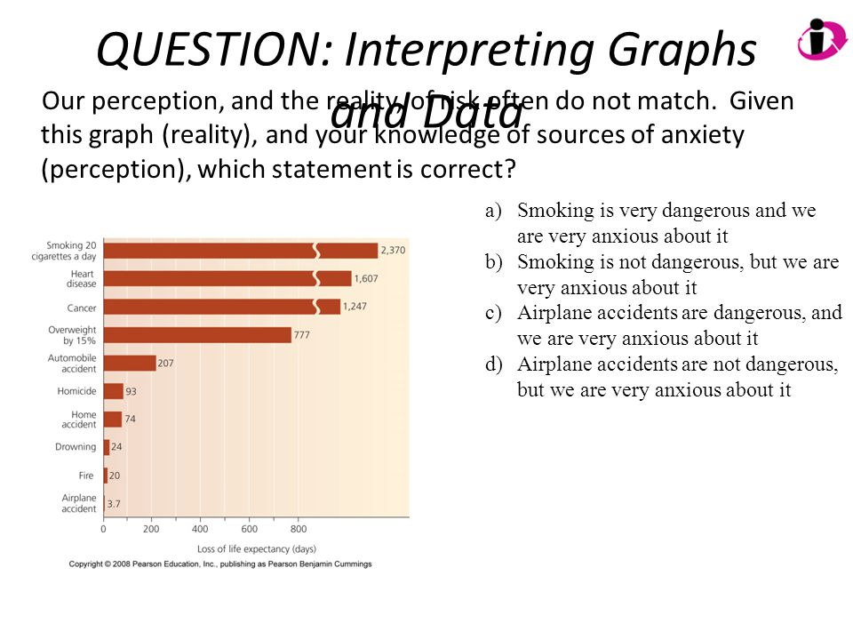 QUESTION: Interpreting Graphs and Data Our perception, and the reality, of risk often do not match. Given this graph (reality), and your knowledge of