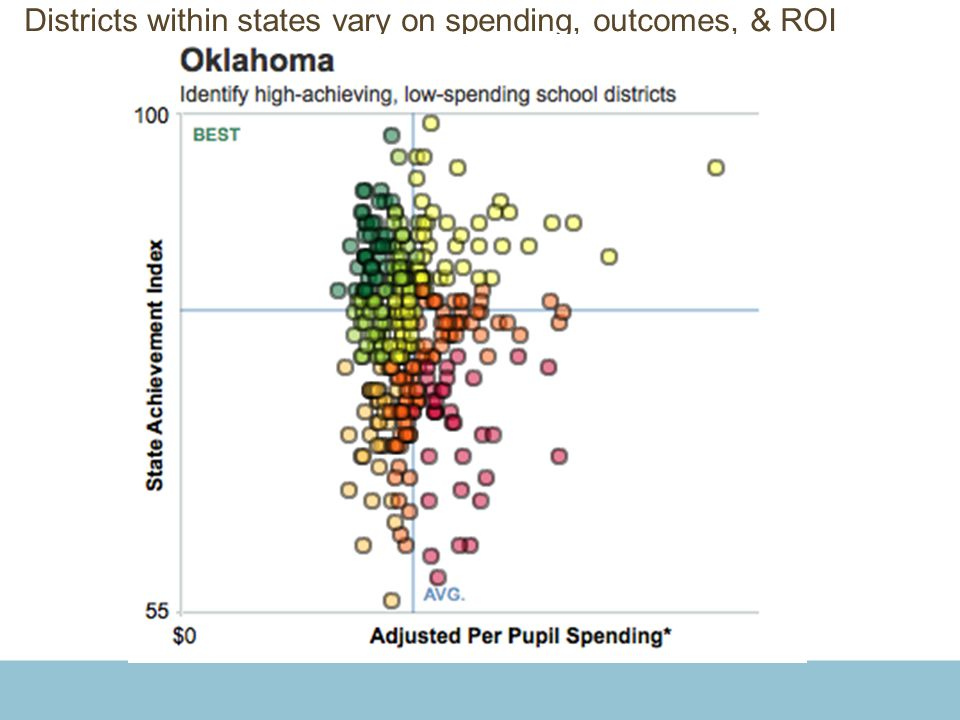 Districts within states vary on spending, outcomes, & ROI