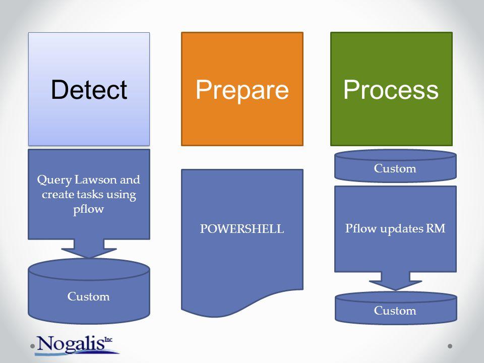 Detect PrepareProcess Custom Query Lawson and create tasks using pflow Custom Pflow updates RM Custom POWERSHELL