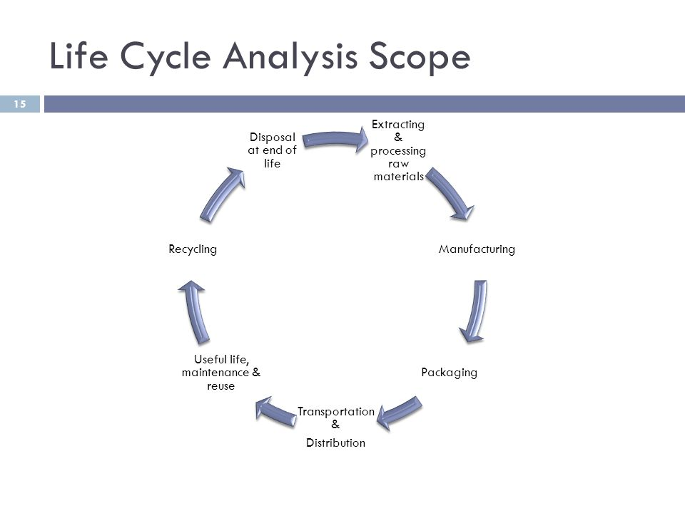 Life Cycle Analysis Scope Extracting & processing raw materials Manufacturing Packaging Transportation & Distribution Useful life, maintenance & reuse Recycling Disposal at end of life 15