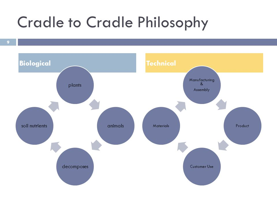 Cradle to Cradle Philosophy Biological plantsanimalsdecomposessoil nutrients Technical Manufacturing & Assembly ProductCustomer UseMaterials 9