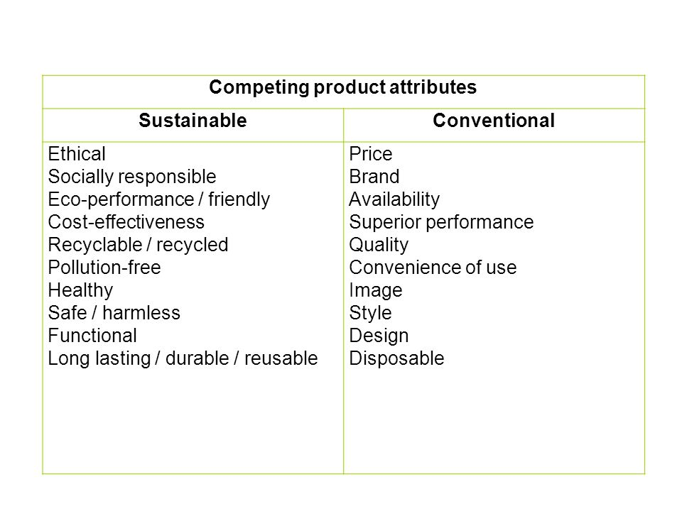 Competing product attributes SustainableConventional Ethical Socially responsible Eco-performance / friendly Cost-effectiveness Recyclable / recycled Pollution-free Healthy Safe / harmless Functional Long lasting / durable / reusable Price Brand Availability Superior performance Quality Convenience of use Image Style Design Disposable