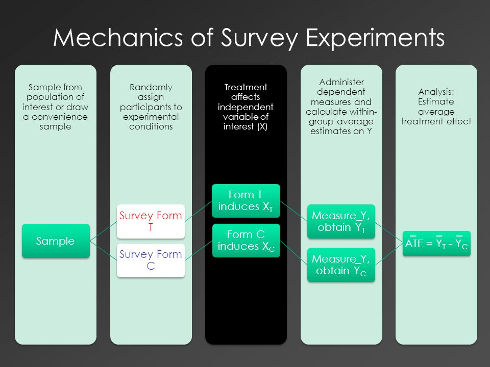 Mechanics of Survey Experiments Analysis: Estimate average treatment effect Administer dependent measures and calculate within- group average estimates on Y Treatment affects independent variable of interest (X) Randomly assign participants to experimental conditions Sample from population of interest or draw a convenience sample Sample Survey Form T Form T induces XT Measure Y, obtain YT Survey Form C Form C induces XC Measure Y, obtain YC ATE = YT - YC − −−− −