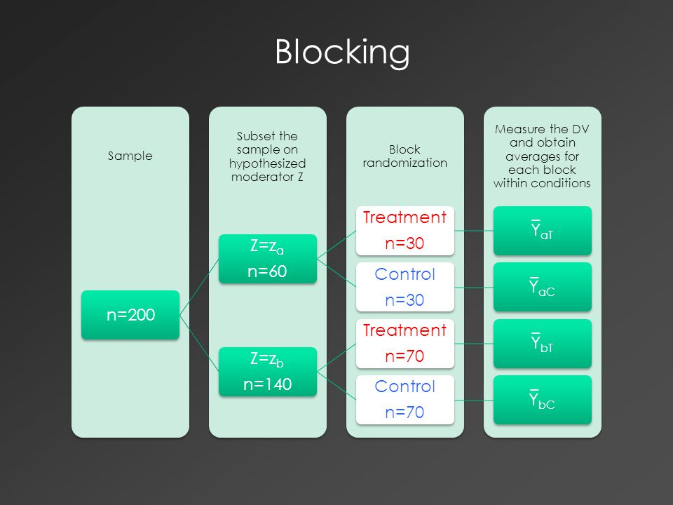 Blocking Measure the DV and obtain averages for each block within conditions Block randomization Subset the sample on hypothesized moderator Z Sample