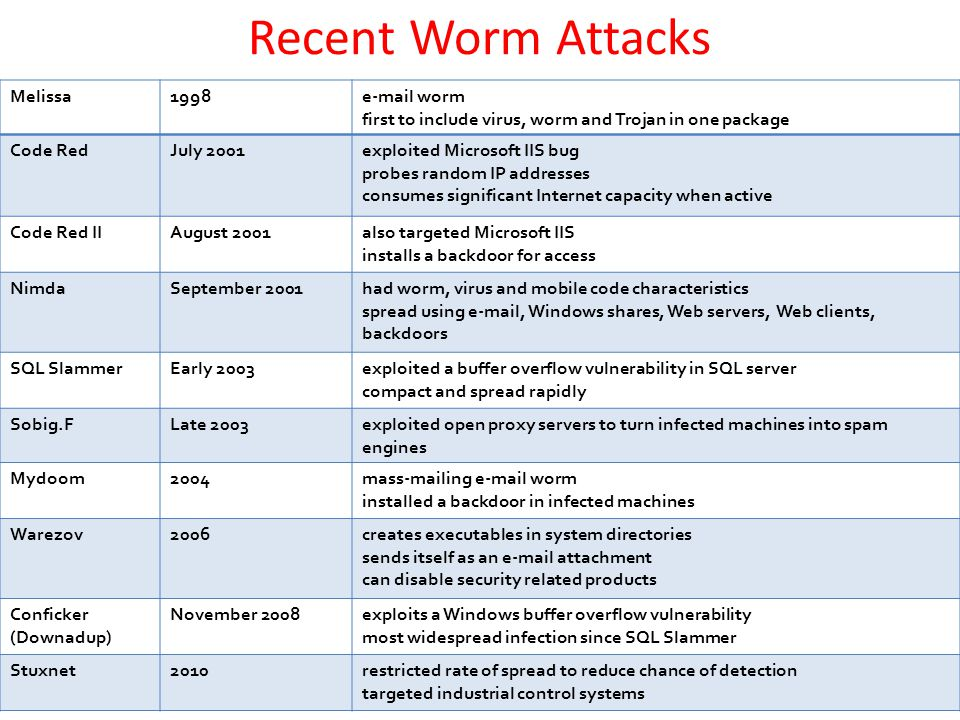 Recent Worm Attacks Melissa1998e-mail worm first to include virus, worm and Trojan in one package Code RedJuly 2001exploited Microsoft IIS bug probes